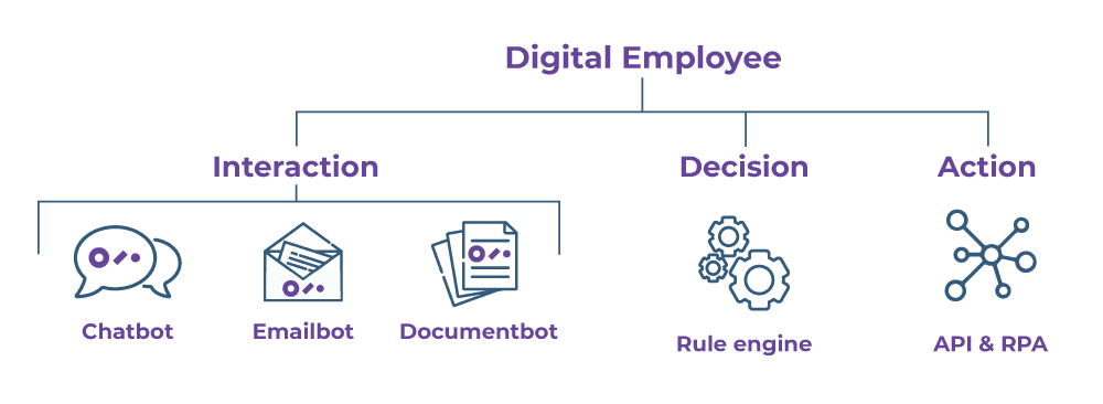 How Digital Employee works