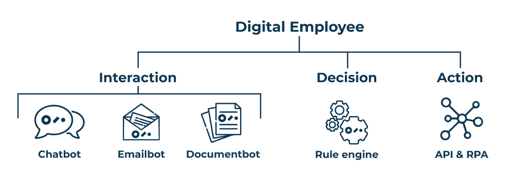 how a digital employee work